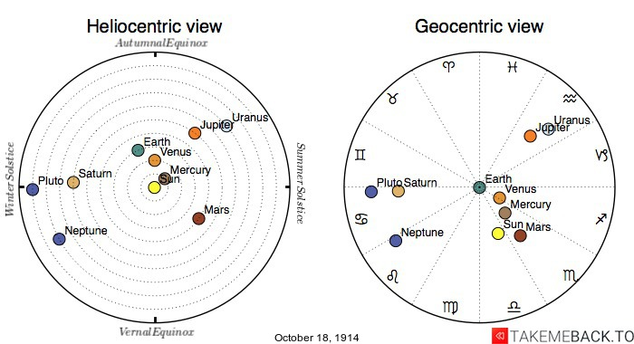 Planetary positions on October 18th, 1914 - Heliocentric and Geocentric views