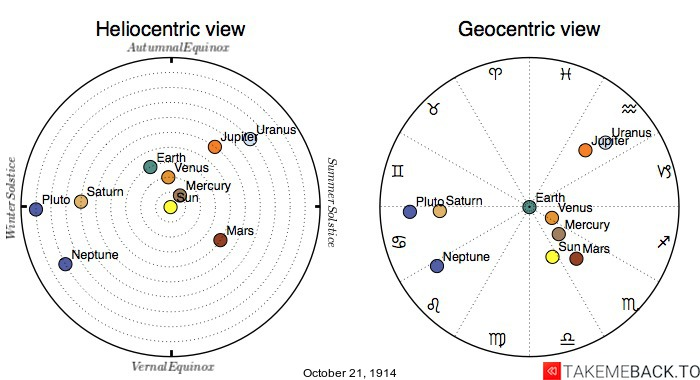 Planetary positions on October 21st, 1914 - Heliocentric and Geocentric views