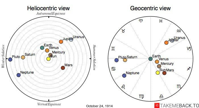 Planetary positions on October 24th, 1914 - Heliocentric and Geocentric views