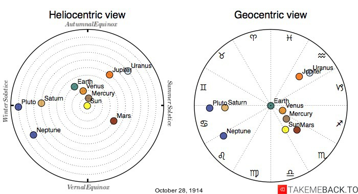 Planetary positions on October 28th, 1914 - Heliocentric and Geocentric views