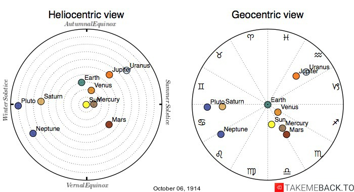 Planetary positions on October 6th, 1914 - Heliocentric and Geocentric views
