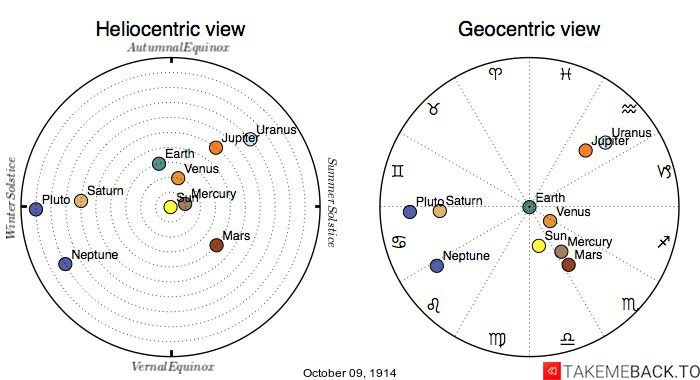 Planetary positions on October 9th, 1914 - Heliocentric and Geocentric views