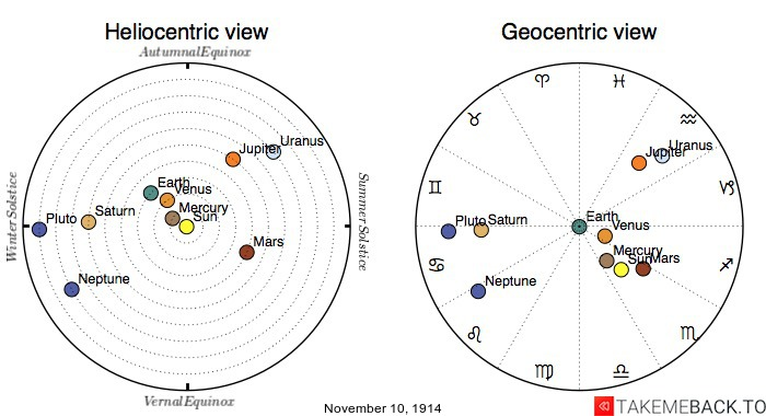 Planetary positions on November 10th, 1914 - Heliocentric and Geocentric views