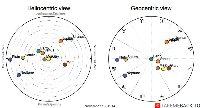 Planetary positions on November 16th, 1914 - Heliocentric and Geocentric views