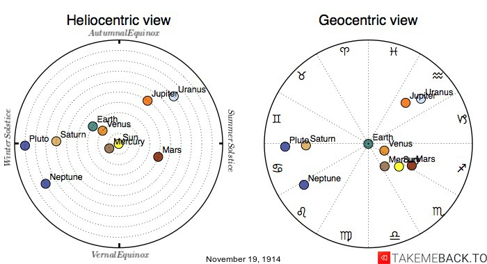 Planetary positions on November 19th, 1914 - Heliocentric and Geocentric views