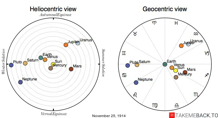 Planetary positions on November 25th, 1914 - Heliocentric and Geocentric views