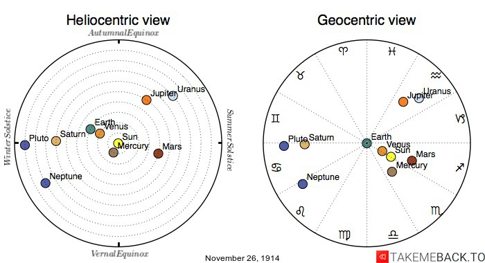 Planetary positions on November 26th, 1914 - Heliocentric and Geocentric views