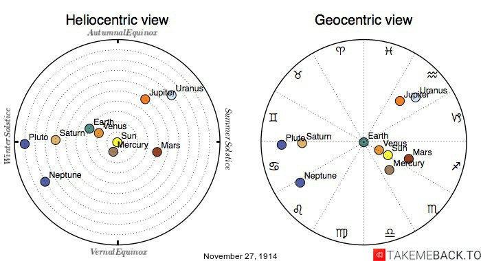 Planetary positions on November 27th, 1914 - Heliocentric and Geocentric views
