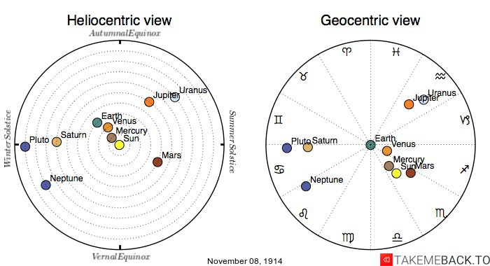 Planetary positions on November 8th, 1914 - Heliocentric and Geocentric views