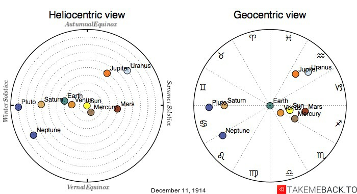 Planetary positions on December 11th, 1914 - Heliocentric and Geocentric views