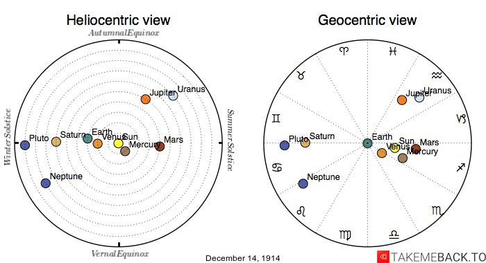 Planetary positions on December 14th, 1914 - Heliocentric and Geocentric views