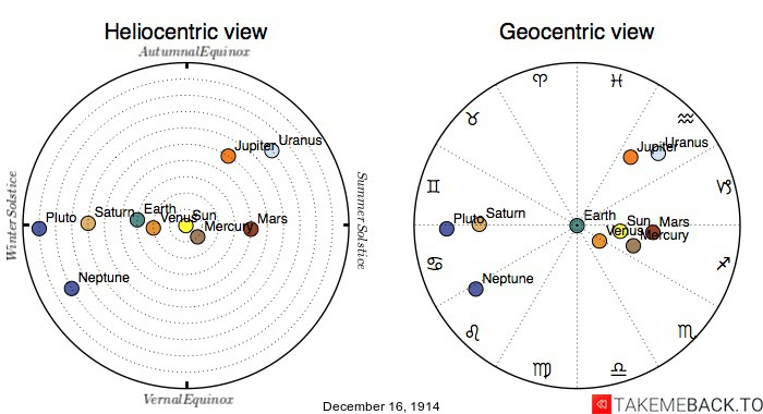 Planetary positions on December 16th, 1914 - Heliocentric and Geocentric views
