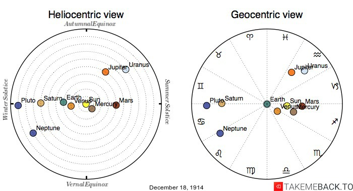 Planetary positions on December 18th, 1914 - Heliocentric and Geocentric views