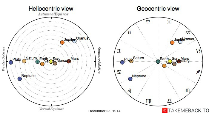 Planetary positions on December 23rd, 1914 - Heliocentric and Geocentric views