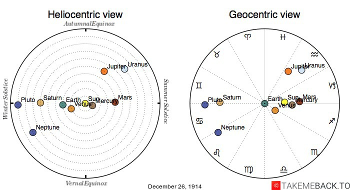 Planetary positions on December 26th, 1914 - Heliocentric and Geocentric views