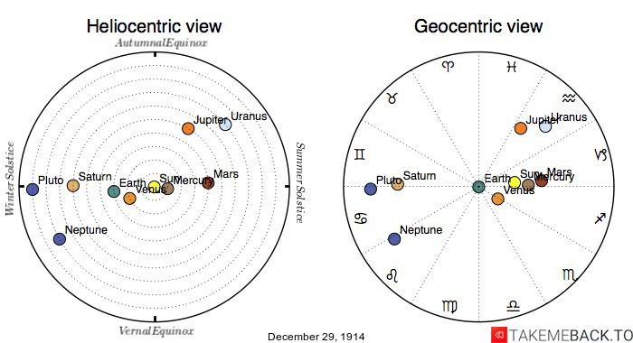 Planetary positions on December 29th, 1914 - Heliocentric and Geocentric views