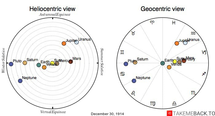 Planetary positions on December 30th, 1914 - Heliocentric and Geocentric views