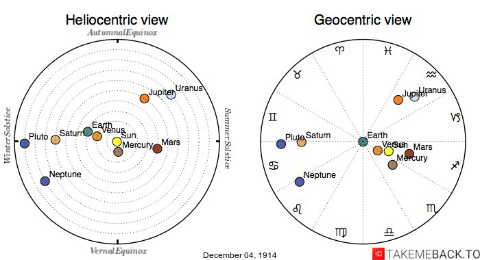 Planetary positions on December 04, 1914 - Heliocentric and Geocentric views