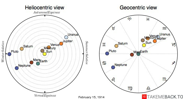Planetary positions on February 15, 1914 - Heliocentric and Geocentric views