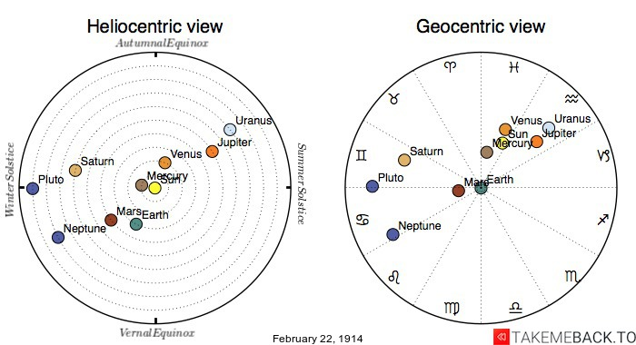 Planetary positions on February 22nd, 1914 - Heliocentric and Geocentric views