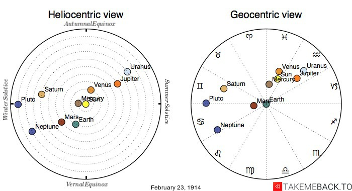 Planetary positions on February 23rd, 1914 - Heliocentric and Geocentric views