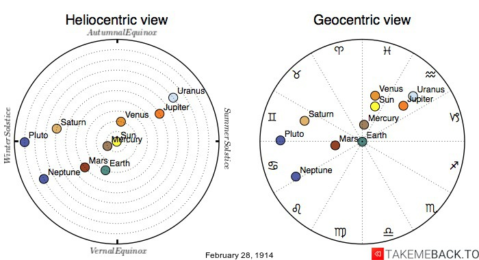 Planetary positions on February 28th, 1914 - Heliocentric and Geocentric views