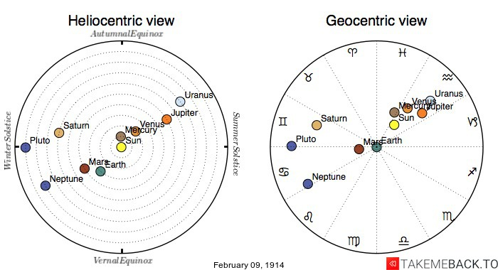 Planetary positions on February 9th, 1914 - Heliocentric and Geocentric views