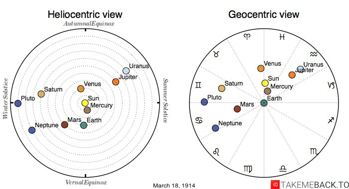 Planetary positions on March 18th, 1914 - Heliocentric and Geocentric views