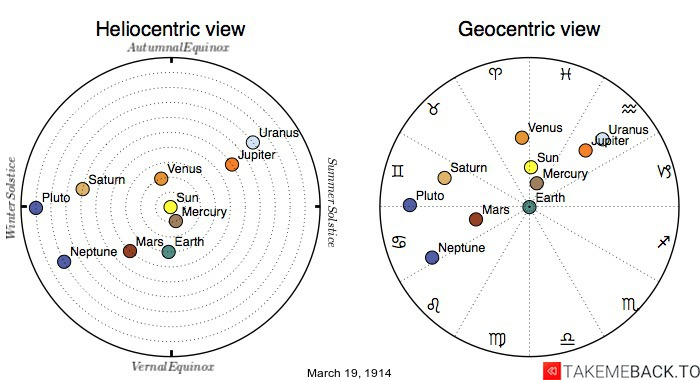 Planetary positions on March 19th, 1914 - Heliocentric and Geocentric views