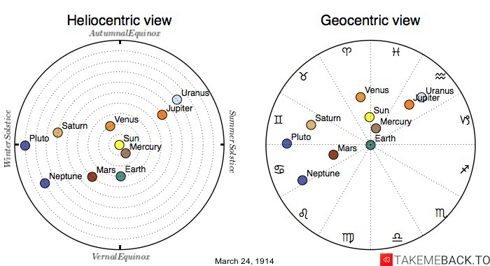 Planetary positions on March 24th, 1914 - Heliocentric and Geocentric views
