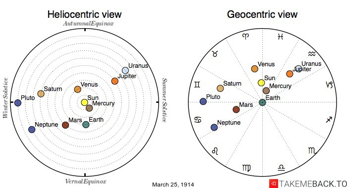 Planetary positions on March 25th, 1914 - Heliocentric and Geocentric views