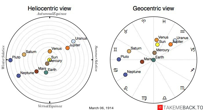 Planetary positions on March 6th, 1914 - Heliocentric and Geocentric views
