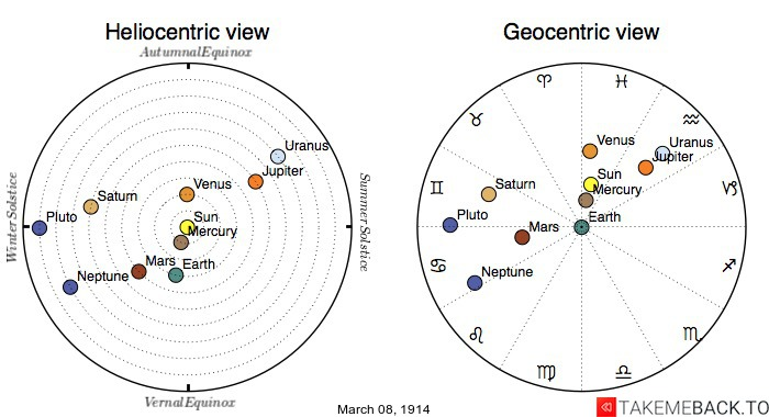Planetary positions on March 8th, 1914 - Heliocentric and Geocentric views