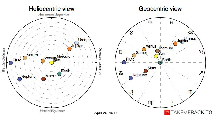 Planetary positions on April 26th, 1914 - Heliocentric and Geocentric views
