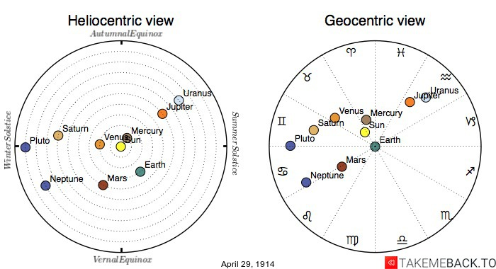 Planetary positions on April 29th, 1914 - Heliocentric and Geocentric views
