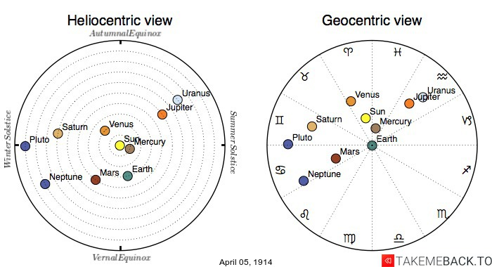Planetary positions on April 5th, 1914 - Heliocentric and Geocentric views