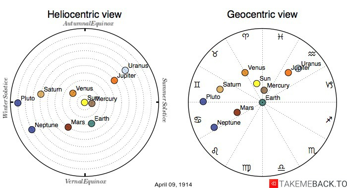 Planetary positions on April 9th, 1914 - Heliocentric and Geocentric views