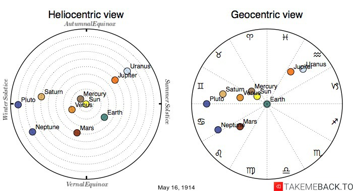Planetary positions on May 16th, 1914 - Heliocentric and Geocentric views