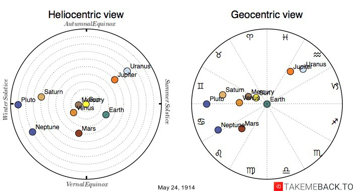 Planetary positions on May 24th, 1914 - Heliocentric and Geocentric views