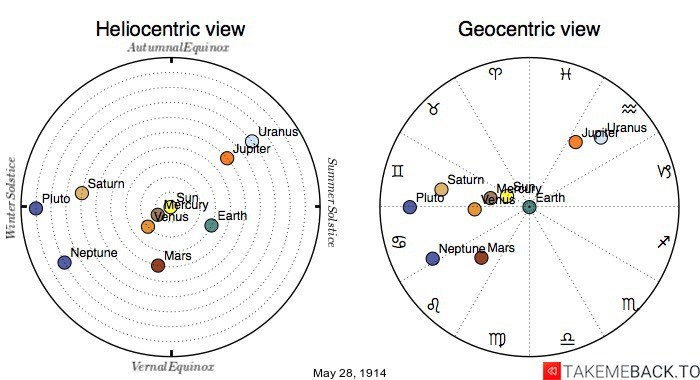 Planetary positions on May 28th, 1914 - Heliocentric and Geocentric views