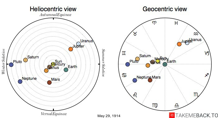 Planetary positions on May 29th, 1914 - Heliocentric and Geocentric views