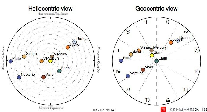 Planetary positions on May 3rd, 1914 - Heliocentric and Geocentric views