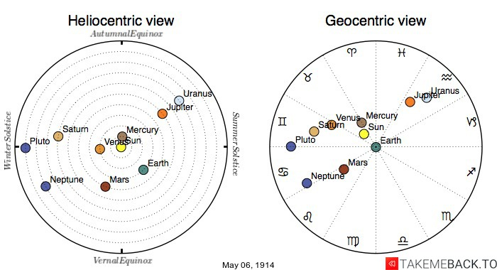 Planetary positions on May 6th, 1914 - Heliocentric and Geocentric views