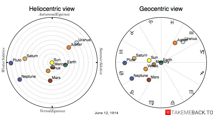 Planetary positions on June 12th, 1914 - Heliocentric and Geocentric views