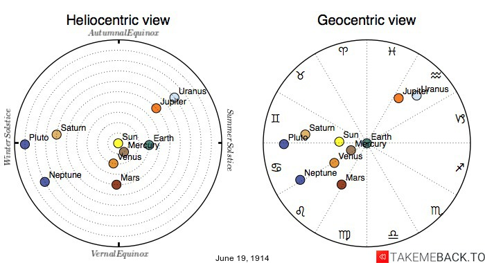 Planetary positions on June 19th, 1914 - Heliocentric and Geocentric views