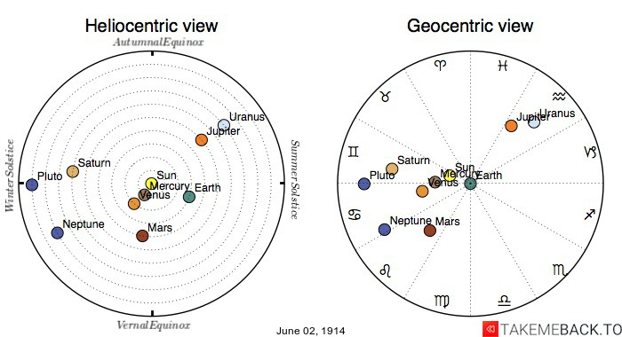 Planetary positions on June 2nd, 1914 - Heliocentric and Geocentric views
