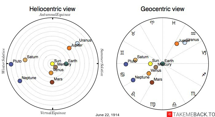 Planetary positions on June 22nd, 1914 - Heliocentric and Geocentric views