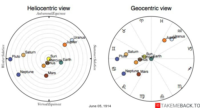 Planetary positions on June 5th, 1914 - Heliocentric and Geocentric views
