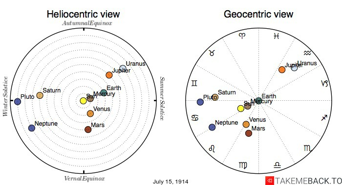 Planetary positions on July 15th, 1914 - Heliocentric and Geocentric views
