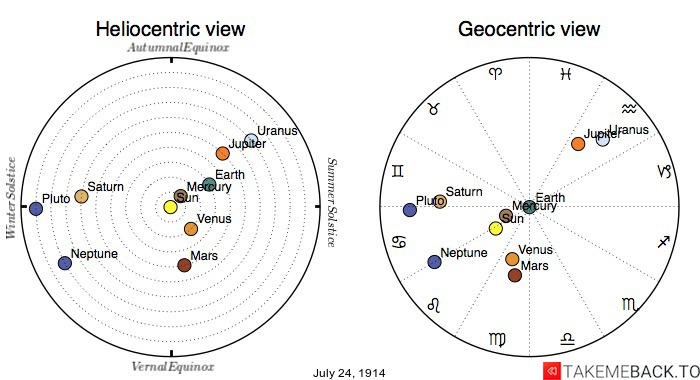 Planetary positions on July 24th, 1914 - Heliocentric and Geocentric views